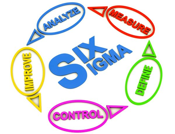 How To Approach Lean Six Sigma Projects in an Organization