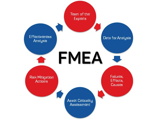 How to identify the severity levels in FMEA?
