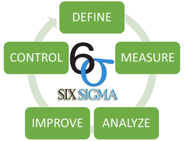 Lean Six sigma project on Reduction in rework