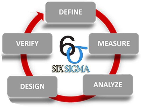 Six sigma project on reducing compressor no start issues