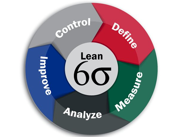 Lean Six Sigma Project on CSAT Improvement