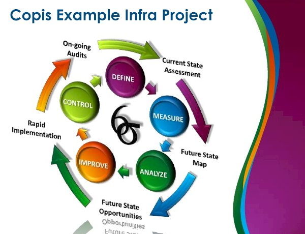Copis Example Infra Project