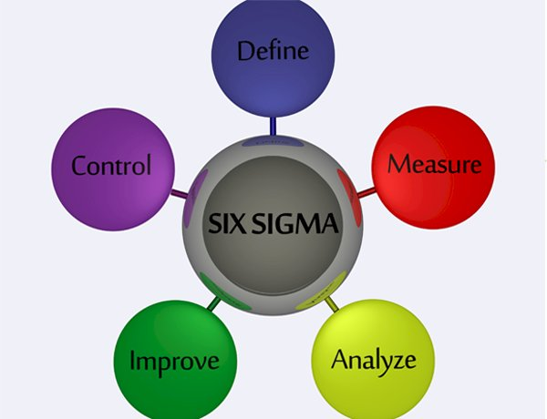 Six Sigma Project on Revenue increase