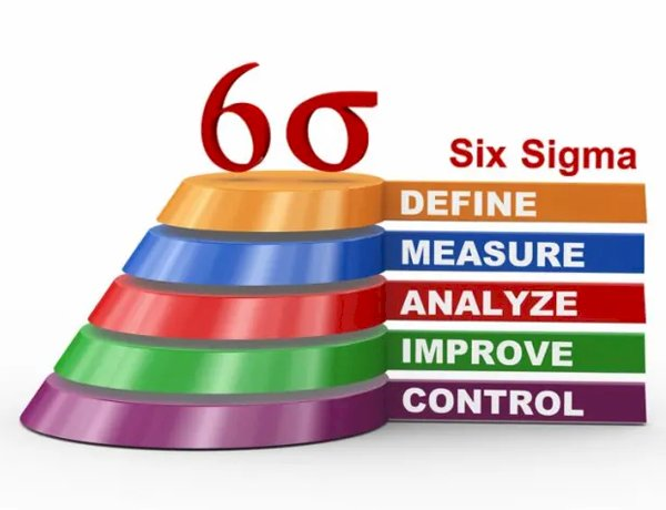 Lean Six sigma project on Improving Productivity